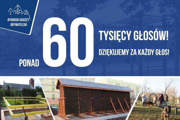 60 tysięcy głosów na Bydgoski Budżet Obywatelski