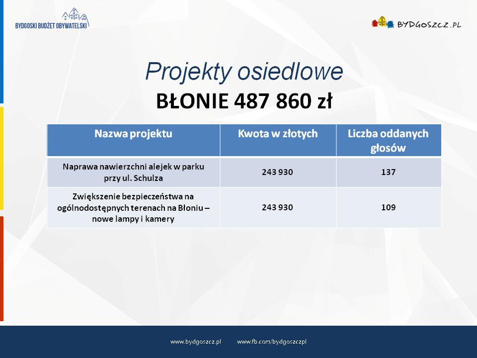 bbo2021 wyniki osiedle blonie
